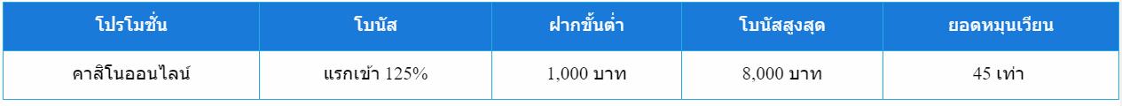 โบนัสแรกเข้า 125% ที่คาสิโนออนไลน์ เราให้มากถึง 8,000 บาท!